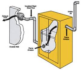 ventilation guidelines for flammable and chemical storage