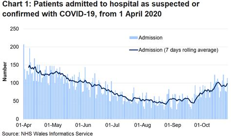 NHS activity and capacity during the coronavirus (COVID-19 ...