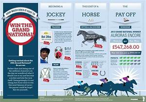 How much does it cost to win the Grand National ...