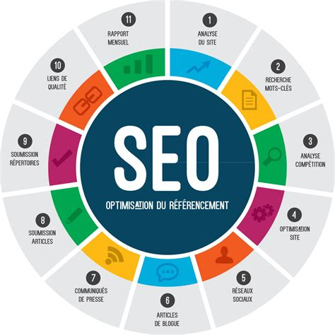 site optimisation optimisation de site web seo architectes