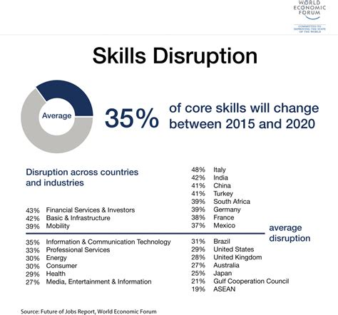 future  jobs reports world economic forum