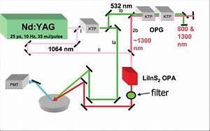 Schematic Of The Opg  Opa  Briefly  A Pump Nd Yag Laser