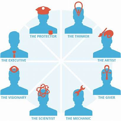 Test Personality Clipart Type Mbti Tests Briggs