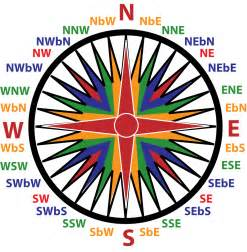 Compass Rose Points