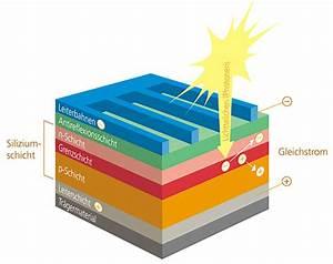 Wie Funktionieren Solarzellen : solarstrom crea energy ag ~ Lizthompson.info Haus und Dekorationen