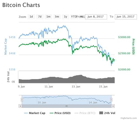 time  buy bitcoins  lowest rates  steemit