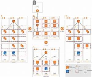 1 Most Common Aws Architecture Design    Free Diagrams