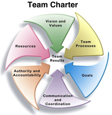 team charter template create a team charter to go faster and smarter lyn stoner