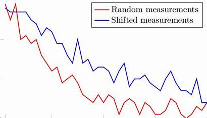 Errors Detection Respect Average Virtual Number Pattern