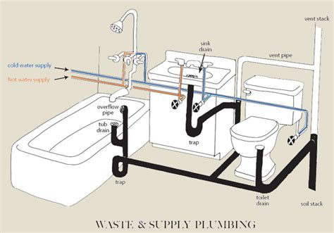 How To Unclog Bathtub by Basic Home Plumbing Diagram Basic Get Free Image About