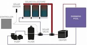 Solar Pool Heater Controller