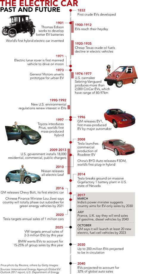 Evolution Of Cars Time by History Lesson The Evolution Of The Electric Car