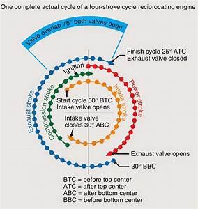 Aircraft Systems  Reciprocating Engine Operating Cycles