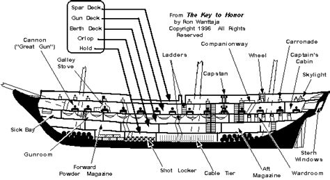 Deck Ship Definition by Sailing Vessels