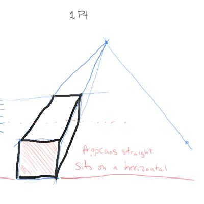 When to use one-point versus two-point perspective drawing
