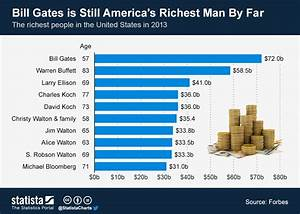 Chart: Bill Gates is Still America's Richest Man By Far ...