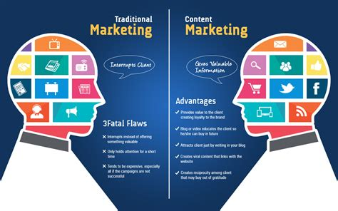 Digital Marketing by Traditional Marketing Vs Digital Marketing Lets Express