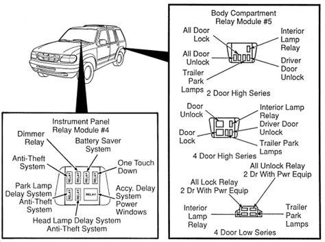 94 Explorer Fuse Box by Ford Explorer 1995 2001 Fuse Box Diagram Usa