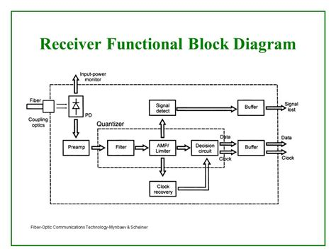 Typical Functional Diagram optical receivers theory and operation ppt