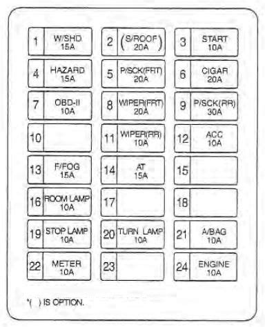 Kium Sorento Fuse Diagram by Kia Sedona 2002 2004 Fuse Box Diagram Auto Genius