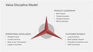 Value Discipline Model Powerpoint Template
