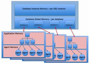 Oracle And DB2 Comparison And CompatibilityArchitecture