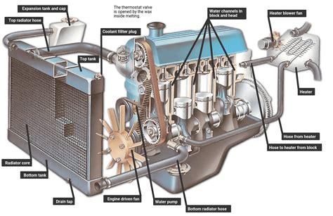 How Engine Cooling System Works Car