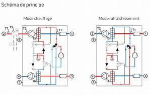 Chauffage A Batterie : nilan chauffage et climatisation en une seule installation ventilation ~ Medecine-chirurgie-esthetiques.com Avis de Voitures