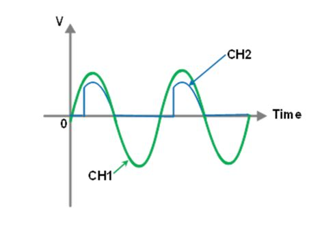 Activity Silicon Controlled Rectifiers Scr Analog