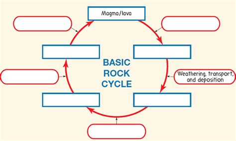 solved label the rock cycle diagram in figure 1figure 1