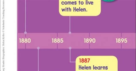 timeline  helen kellers life easy reader biographies