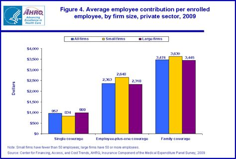 Health insurance premiums vary wildly across the u.s. STATISTICAL BRIEF #285: Employer-Sponsored Single, Employee-Plus-One, and Family Health ...