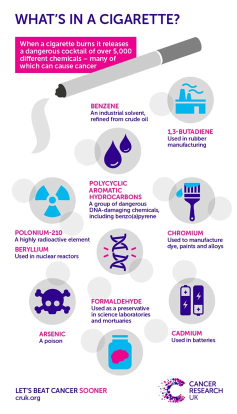 What's in a cigarette? | Cancer Research UK