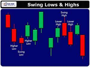 Using Swing Trading Highs And Lows