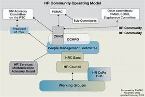 People Management Governance
