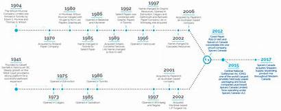 History Timeline Years Spicers Canada Building English