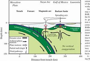 Schematic Section Through The Upper 150 Km Of A Subduction