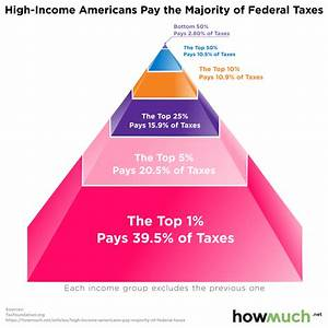 The Richest Americans Do Pay Most Of The Federal Income Tax