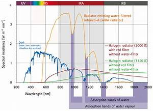 Comparison Of The Spectra Of A Radiator With Water