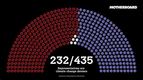 how many representatives are in the us house of representatives the climate change deniers in congress motherboard