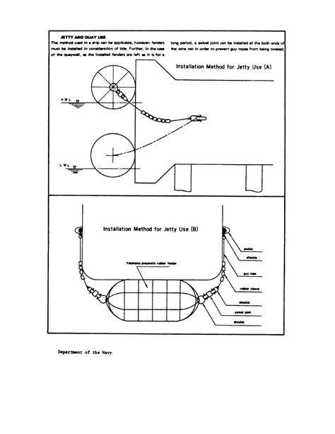 Figure 9-15. Yokohama Pneumatic Rubber Fenders (jetty and