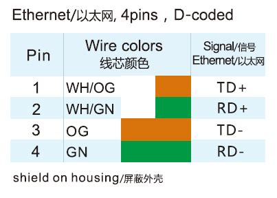 ethernet connector wire colour code  images