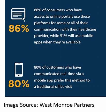 Healthcare Telemedicine Digital Consumers Facts Experience Looking