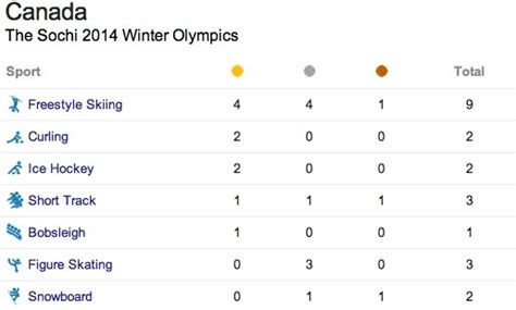 hello cuisine the sochi 2014 winter olympics team canada medal count