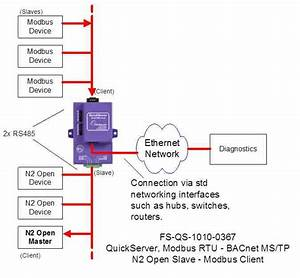 Interface From Bacnet Ms  Tp To Modbus Rtu With Quickserver