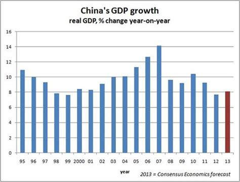 china statistics bureau china s path to sustainable stable and rapid economic