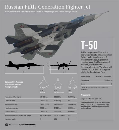 Sukhoi Pak-fa T-50 Specification Table And Comparison With