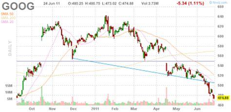 avoid  interactive stock charts   stock