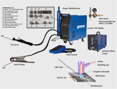 promax welding cutting machines equipment consumables