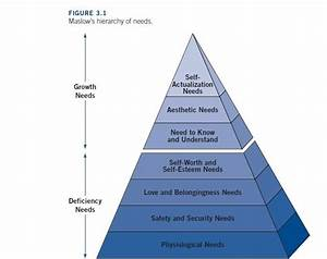 Applying Maslow To Schools  A New Approach To School